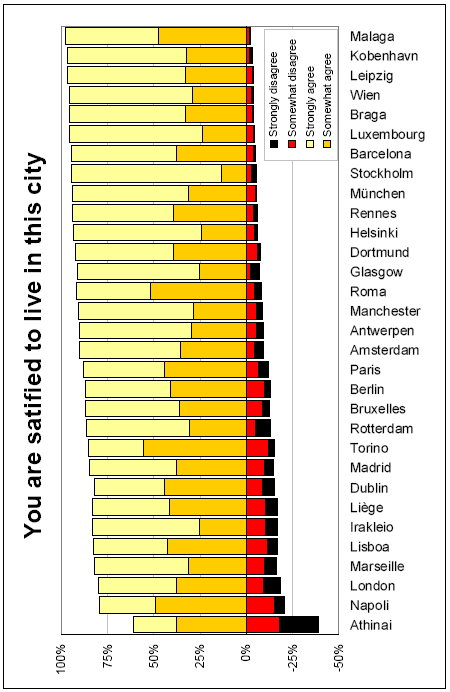 From www.urbanaudit.org